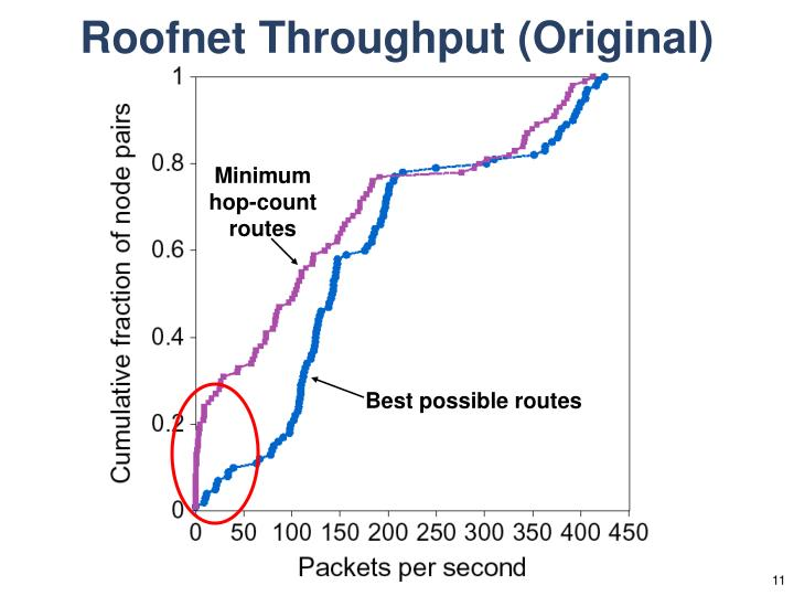 Roofnet Throughput (Original)