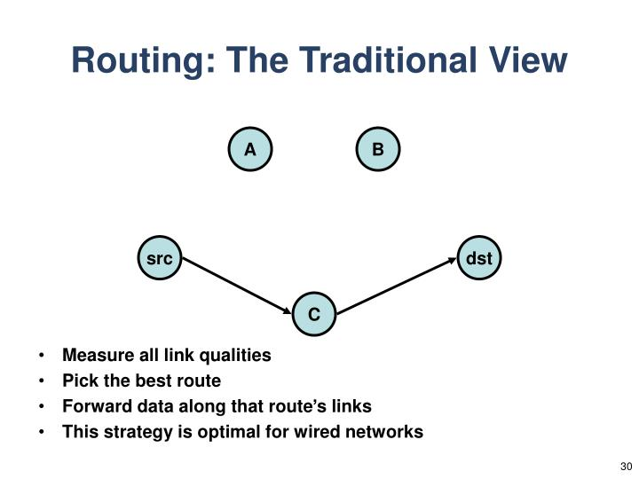 Routing: The Traditional View