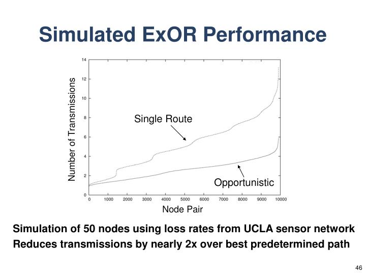 Simulated ExOR Performance