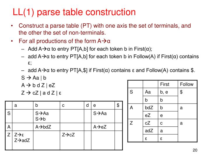 LL(1) parse table construction
