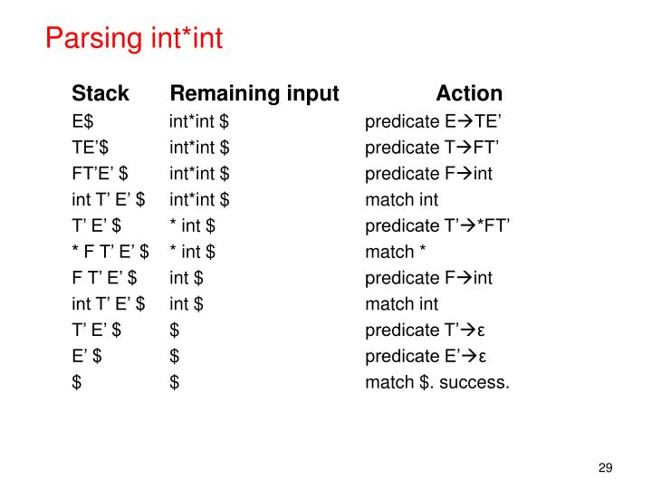Parsing int*int