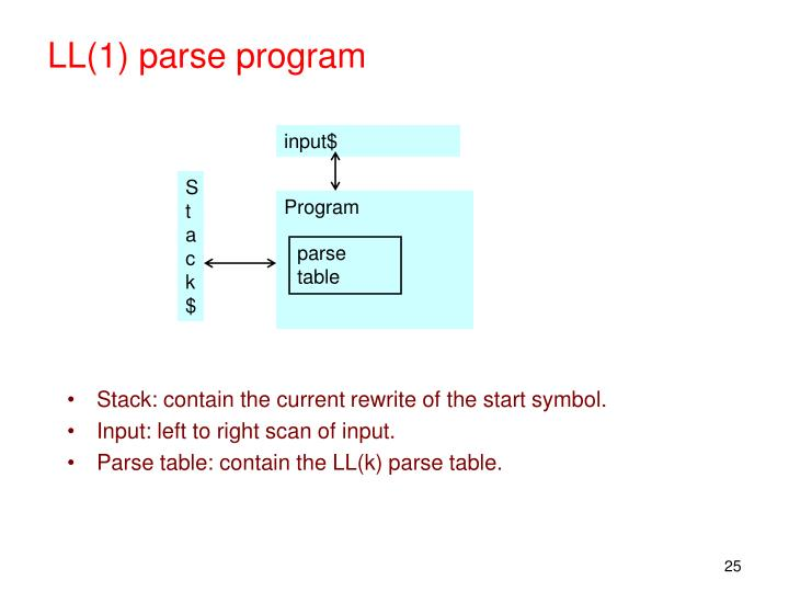 LL(1) parse program