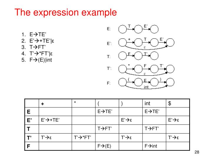 The expression example