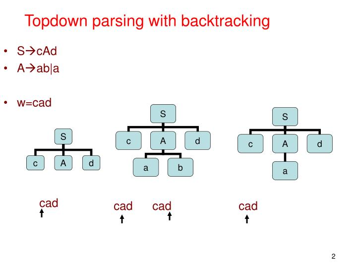 Topdown parsing with backtracking