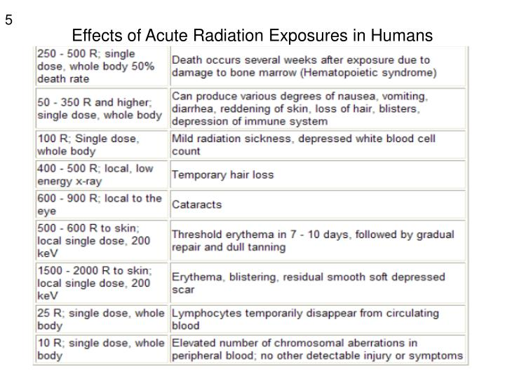Effects of Acute Radiation Exposures in Humans