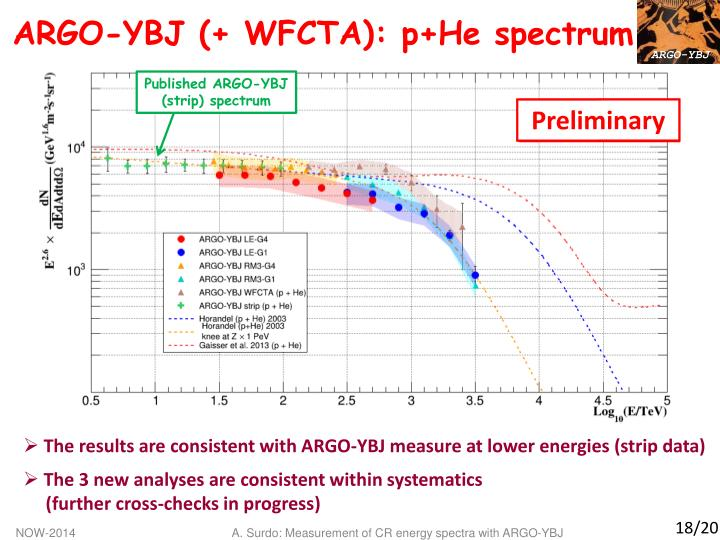 ARGO-YBJ (+ WFCTA): p+He spectrum
