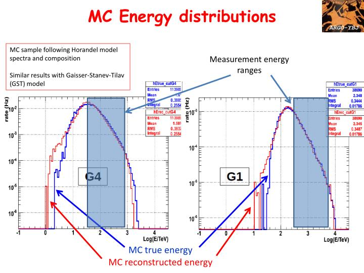 MC Energy distributions