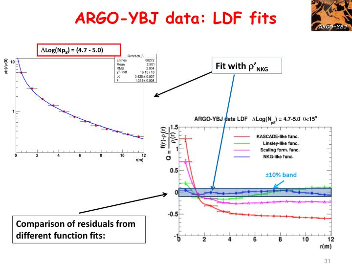 ARGO-YBJ data: LDF