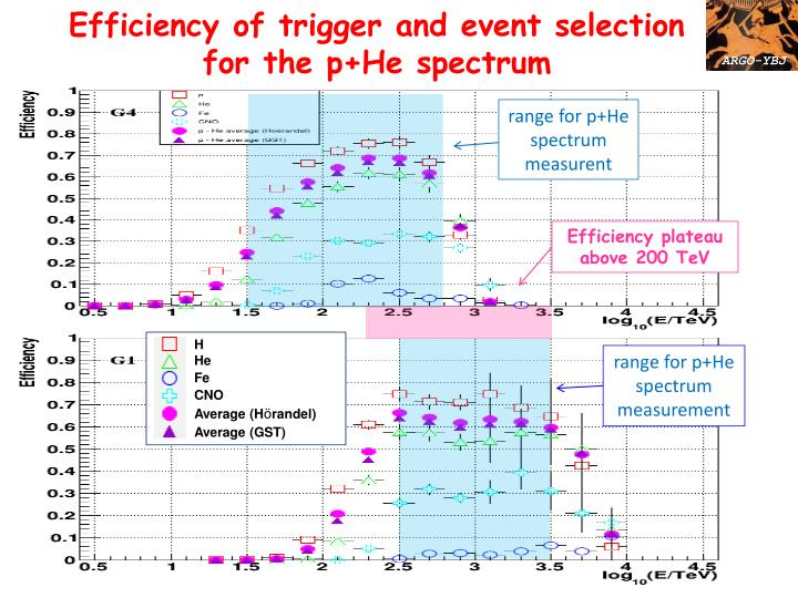 Efficiency of trigger and event selection