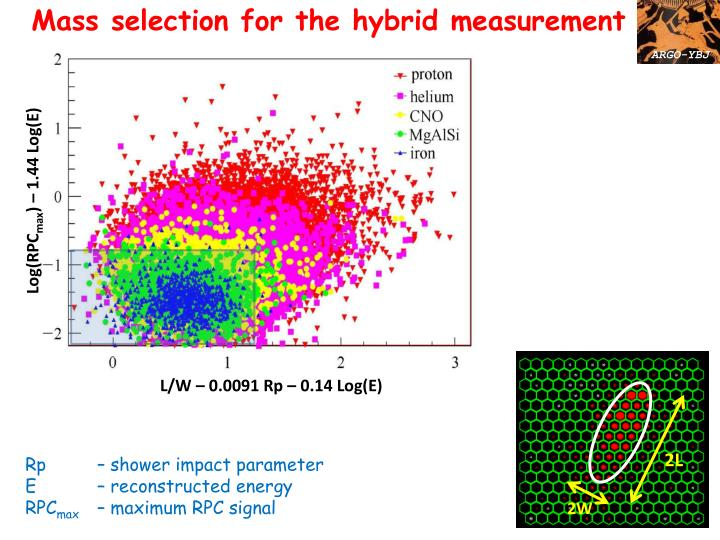 Mass selection for the hybrid measurement