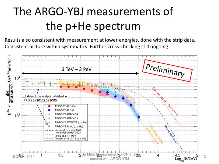 The ARGO-YBJ measurements of the p+He spectrum