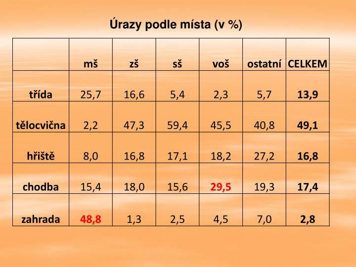Úrazy podle místa (v %)