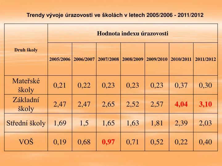 Trendy vývoje úrazovosti ve školách vletech 2005/2006 - 2011/2012