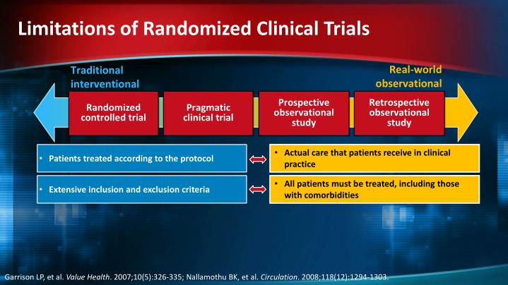 Limitations of Randomized Clinical Trials