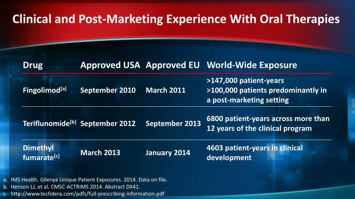 Clinical and Post-Marketing Experience