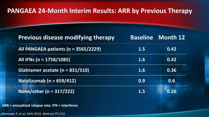 PANGAEA 24-Month Interim Results: ARR by Previous Therapy