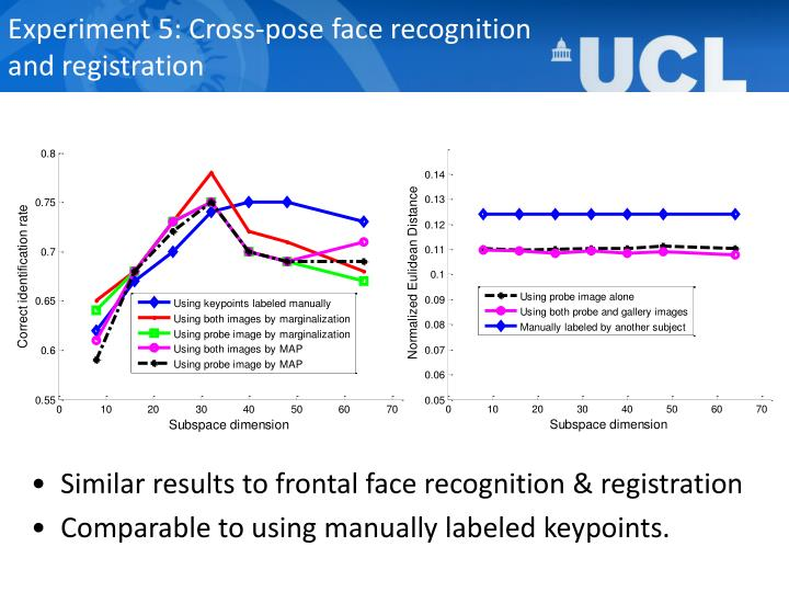 Experiment 5: Cross-pose face recognition and registration