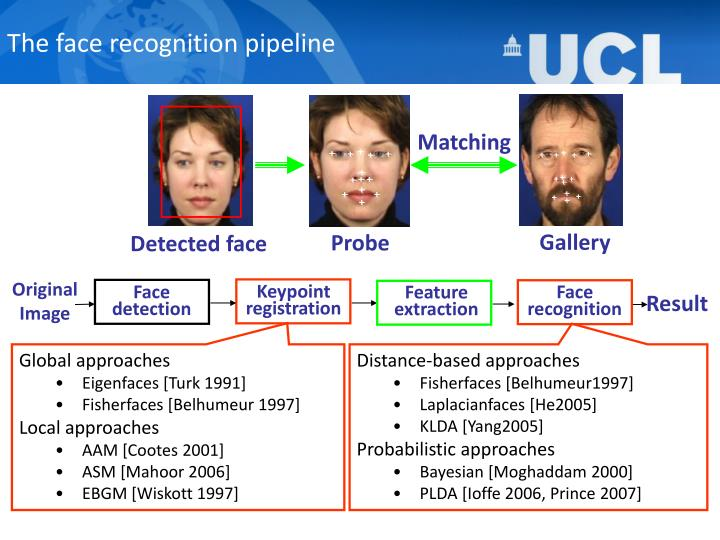 The face recognition pipeline