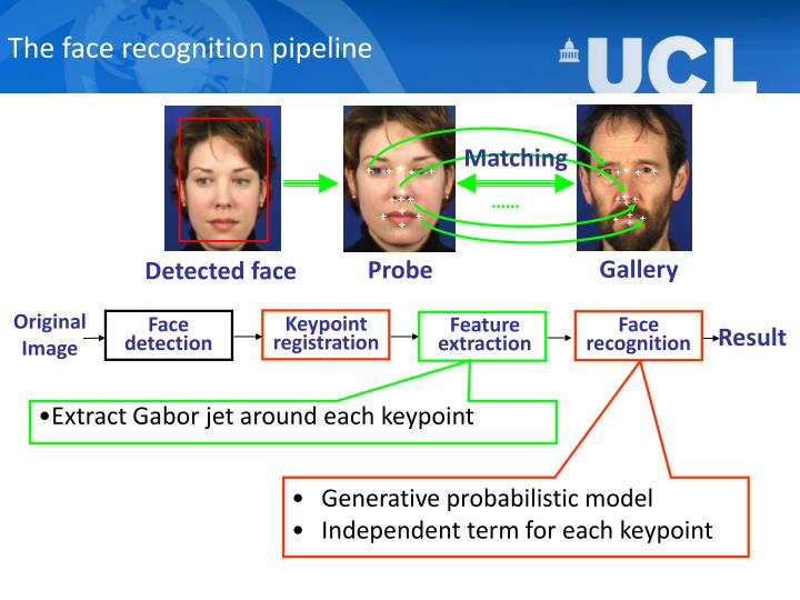The face recognition pipeline1
