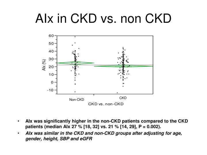 AIx in CKD vs. non CKD