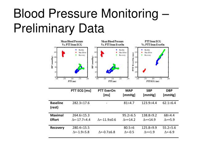 Blood Pressure Monitoring – Preliminary Data