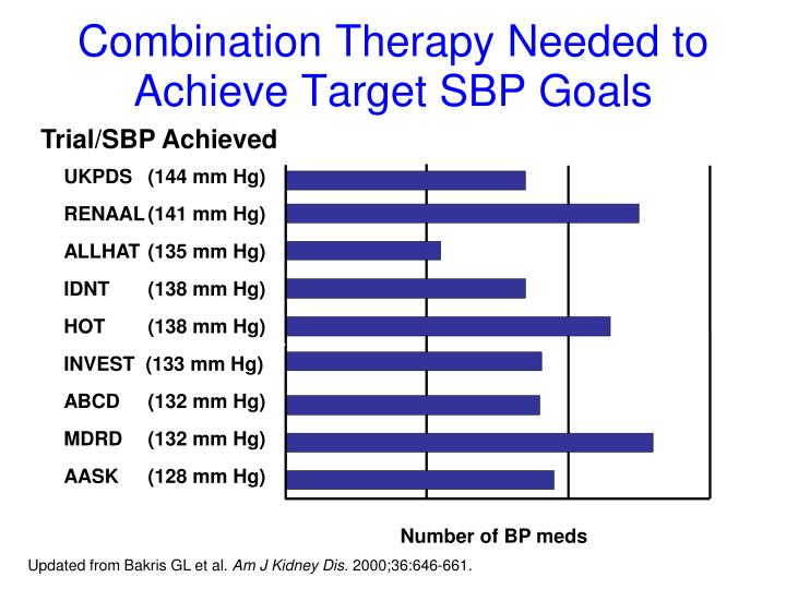 Combination Therapy Needed to Achieve Target SBP Goals