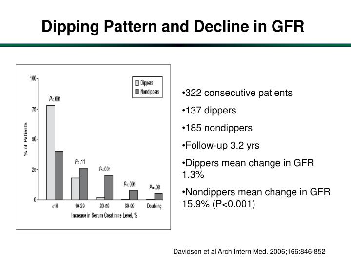 Dipping Pattern and Decline in GFR