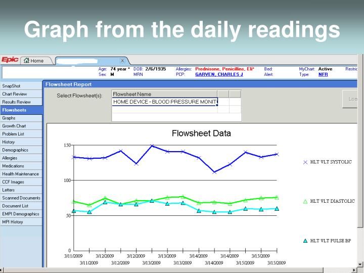 Graph from the daily readings