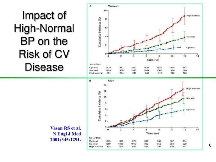 Impact of High-Normal BP on the Risk of CV Disease