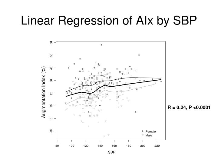Linear Regression of AIx by SBP
