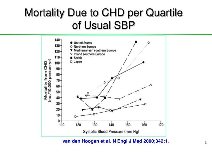 Mortality Due to CHD per Quartile