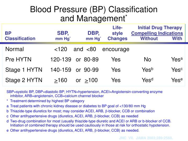 Blood Pressure (BP) Classification