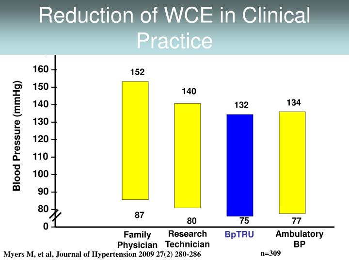 Reduction of WCE in Clinical Practice