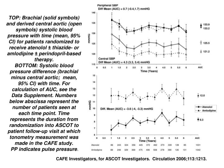 TOP: Brachial (solid symbols) and derived central aortic (open symbols) systolic blood pressure with time (mean, 95% CI) for patients randomized to receive atenolol ± thiazide- or amlodipine ± perindopril-based therapy.