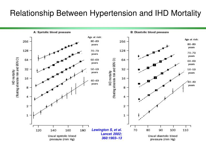 Relationship Between Hypertension and IHD Mortality