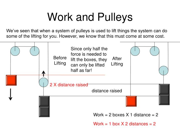 Work and Pulleys