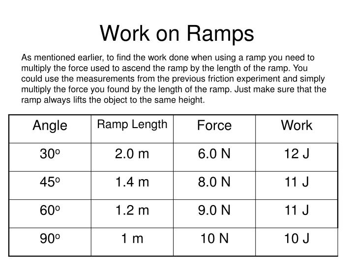 Work on Ramps