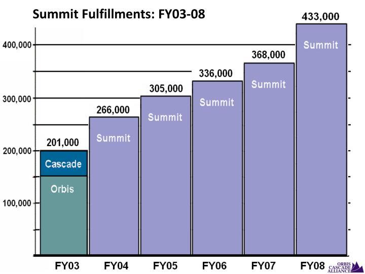 Summit Fulfillments: FY03-08