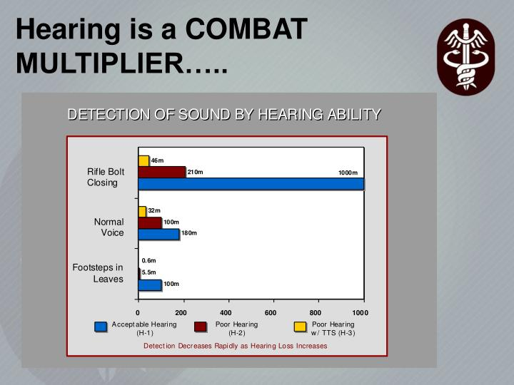 Hearing is a COMBAT MULTIPLIER…..