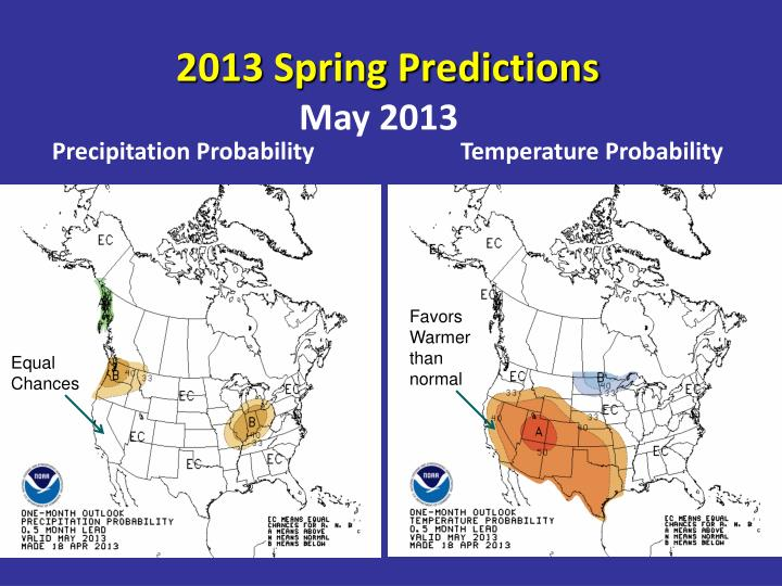 2013 Spring Predictions