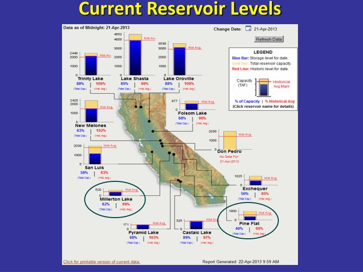 Current Reservoir Levels