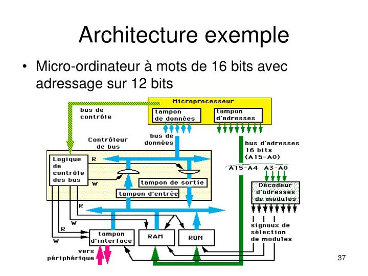 Architecture exemple