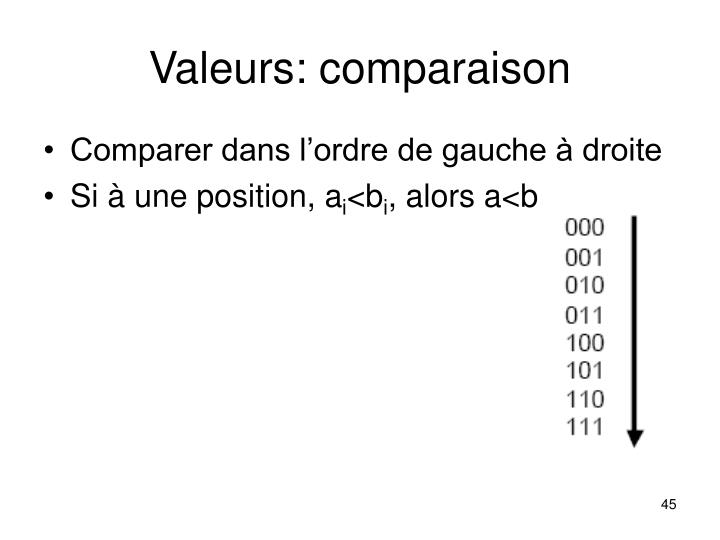 Valeurs: comparaison