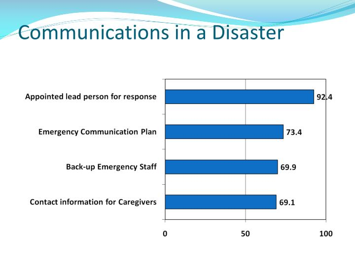 Communications in a Disaster