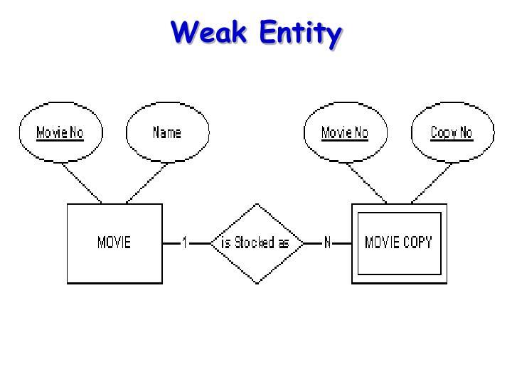 Weak Entity