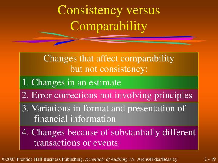 Consistency versus