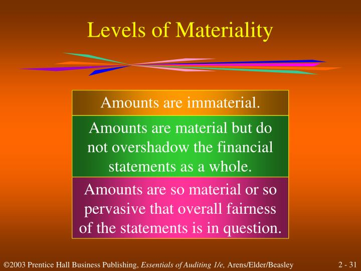 Levels of Materiality