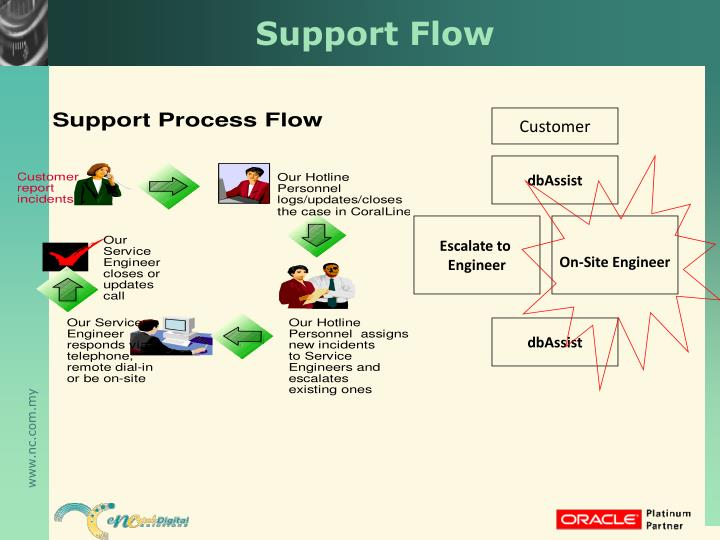 Support Flow