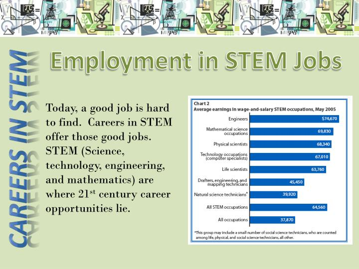 Employment in STEM Jobs