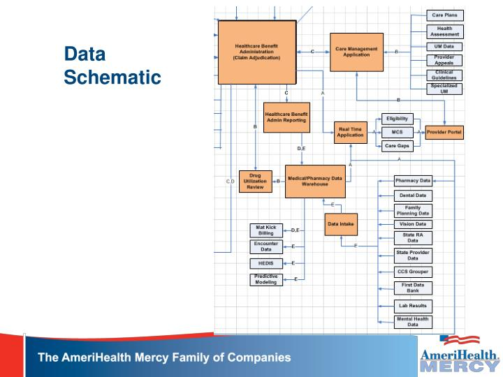 Data Schematic